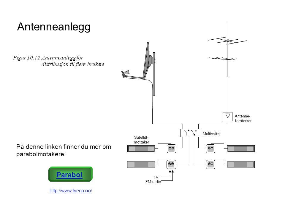 Antenneanlegg Satellitt- mottaker (tuner) TV FM-radio Multisvitsj Antenne- forsterker Figur 10.12Antenneanlegg for distribusjon til flere brukere På d