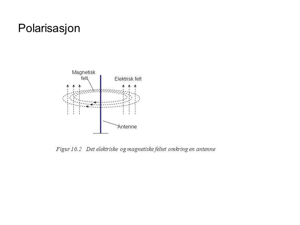 Polarisasjon Elektrisk felt Magnetisk felt Antenne Figur 10.2Det elektriske og magnetiske feltet omkring en antenne