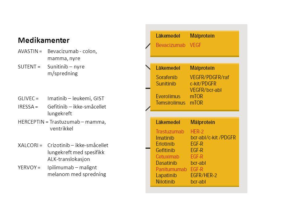 Medikamenter AVASTIN = Bevacizumab - colon, mamma, nyre SUTENT = Sunitinib – nyre m/spredning GLIVEC = Imatinib – leukemi, GIST IRESSA = Gefitinib – i