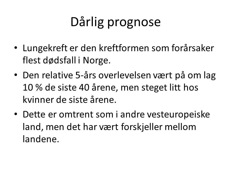 Dårlig prognose • Lungekreft er den kreftformen som forårsaker flest dødsfall i Norge. • Den relative 5-års overlevelsen vært på om lag 10 % de siste