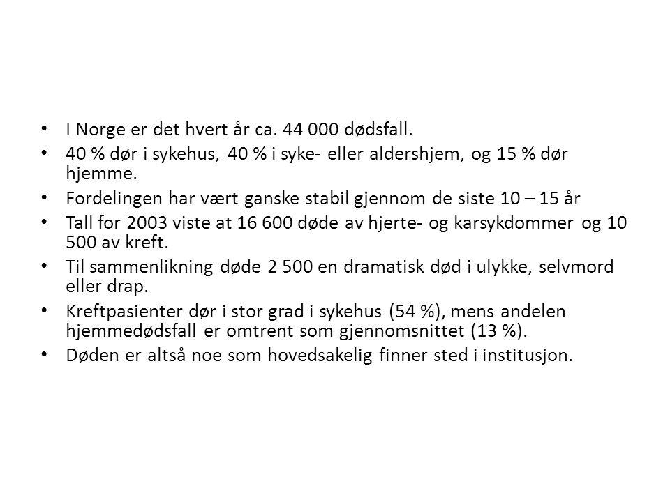 • I Norge er det hvert år ca. 44 000 dødsfall. • 40 % dør i sykehus, 40 % i syke- eller aldershjem, og 15 % dør hjemme. • Fordelingen har vært ganske