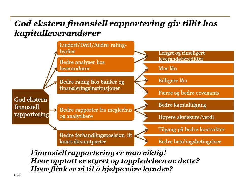 PwC God ekstern finansiell rapportering gir tillit hos kapitalleverandører Mer lån Billigere lån Færre og bedre covenants Bedre kapitaltilgang Høyere