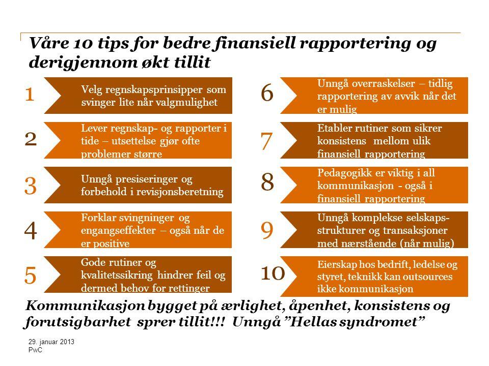 PwC Våre 10 tips for bedre finansiell rapportering og derigjennom økt tillit Velg regnskapsprinsipper som svinger lite når valgmulighet 1 Lever regnsk