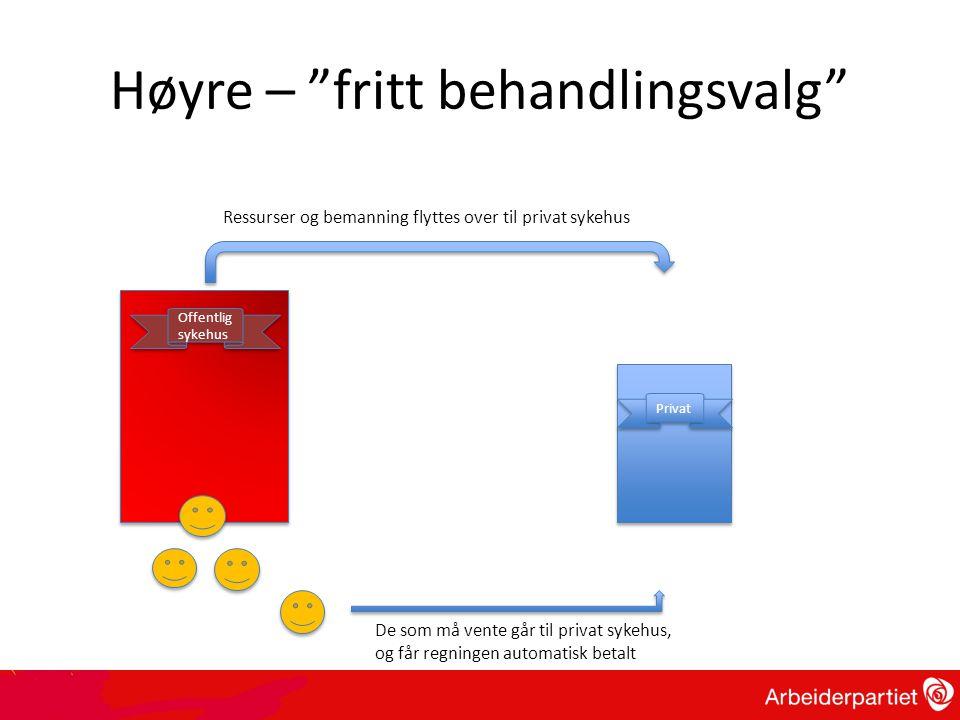 """Høyre – """"fritt behandlingsvalg"""" Offentlig sykehus Privat Ressurser og bemanning flyttes over til privat sykehus De som må vente går til privat sykehus"""