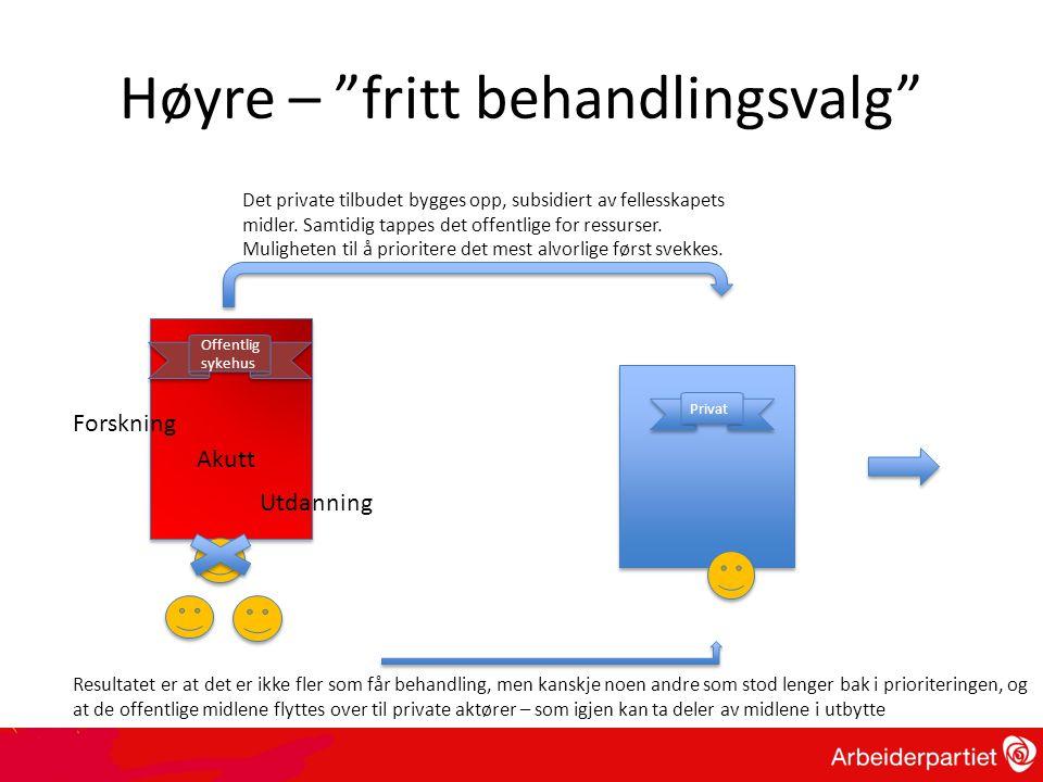 """Høyre – """"fritt behandlingsvalg"""" Offentlig sykehus Privat Det private tilbudet bygges opp, subsidiert av fellesskapets midler. Samtidig tappes det offe"""