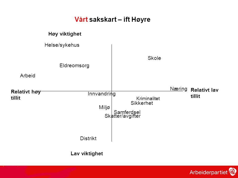 Høy viktighet Lav viktighet Relativt høy tillit Relativt lav tillit Vårt sakskart – ift Høyre Skole Helse/sykehus Miljø Eldreomsorg Skatter/avgifter A