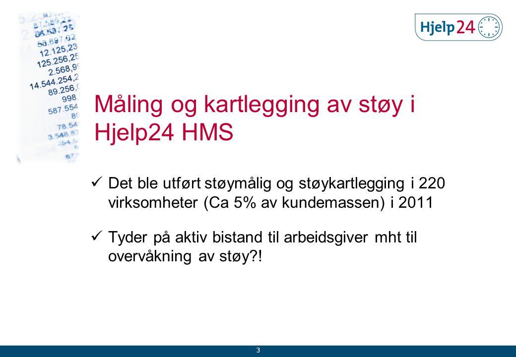 Audiometrier i Hjelp24 HMS 4 Status HørselResultatProsentfordeling Normal1466142,3 Grad 11207234,8 Grad 2490714,2 Grad 330278,7 Totalt34667100,0 Det var foretatt 34667 audiometrier i perioden 2009 - 11.