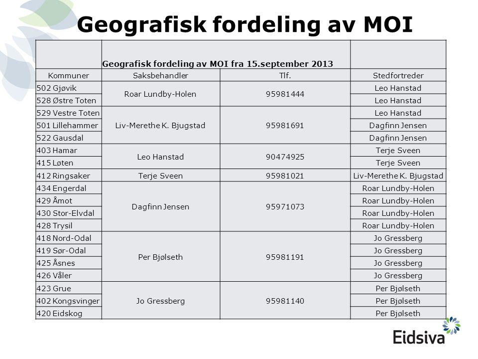Geografisk fordeling av MOI Geografisk fordeling av MOI fra 15.september 2013 KommunerSaksbehandlerTlf.Stedfortreder 502 Gjøvik Roar Lundby-Holen95981
