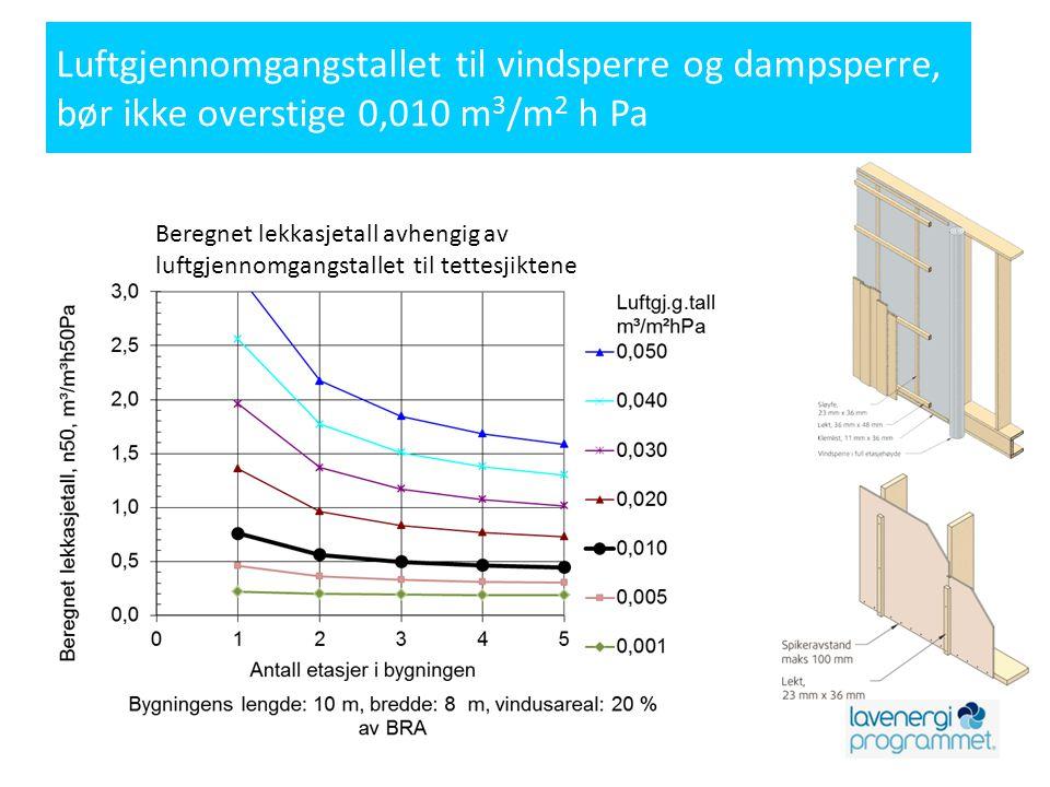 Luftgjennomgangstallet til vindsperre og dampsperre, bør ikke overstige 0,010 m 3 /m 2 h Pa Beregnet lekkasjetall avhengig av luftgjennomgangstallet t