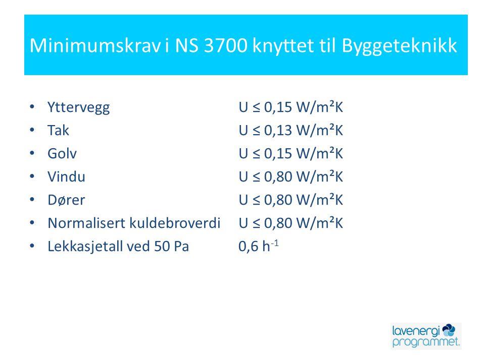 Minimumskrav i NS 3700 knyttet til Byggeteknikk • YtterveggU ≤ 0,15 W/m²K • TakU ≤ 0,13 W/m²K • GolvU ≤ 0,15 W/m²K • VinduU ≤ 0,80 W/m²K • DørerU ≤ 0,