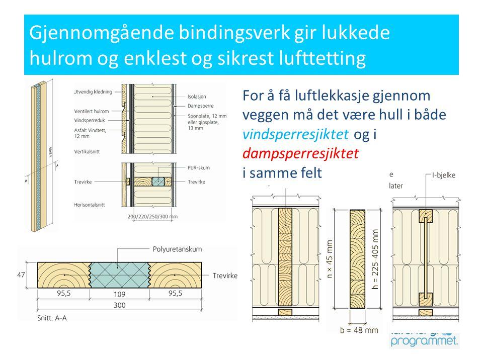 Gjennomgående bindingsverk gir lukkede hulrom og enklest og sikrest lufttetting For å få luftlekkasje gjennom veggen må det være hull i både vindsperr