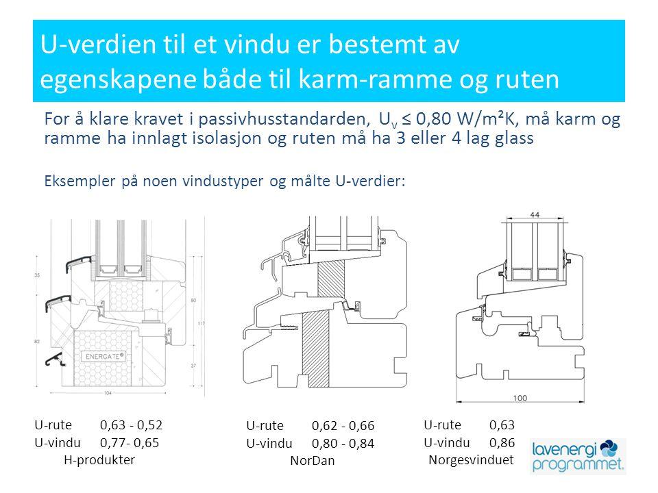 U-verdien til et vindu er bestemt av egenskapene både til karm-ramme og ruten For å klare kravet i passivhusstandarden, U v ≤ 0,80 W/m²K, må karm og r