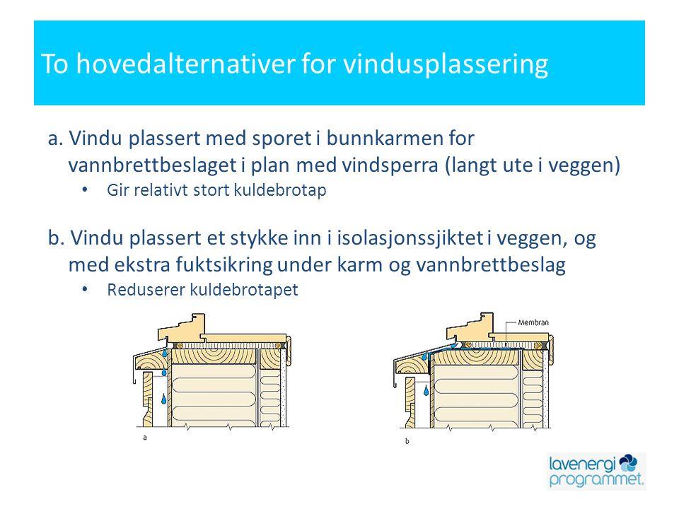 a. Vindu plassert med sporet i bunnkarmen for vannbrettbeslaget i plan med vindsperra (langt ute i veggen) • Gir relativt stort kuldebrotap b. Vindu p