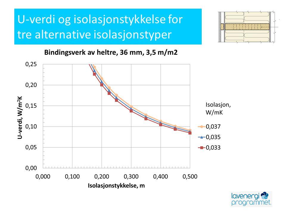 Beregning av kuldebroverdi, , W/mK Fra 471.015 Kuldebroer.