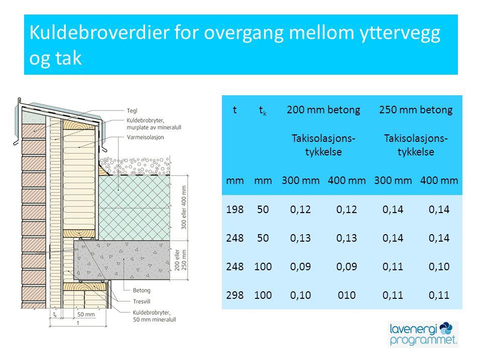 Kuldebroverdier for overgang mellom yttervegg og tak ttktk 200 mm betong250 mm betong Takisolasjons- tykkelse mm 300 mm400 mm300 mm400 mm 198500,12 0,