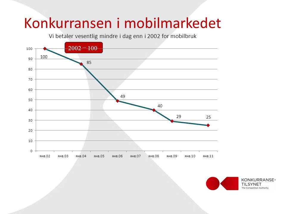 Konkurransen i mobilmarkedet Vi betaler vesentlig mindre i dag enn i 2002 for mobilbruk 2002 = 100