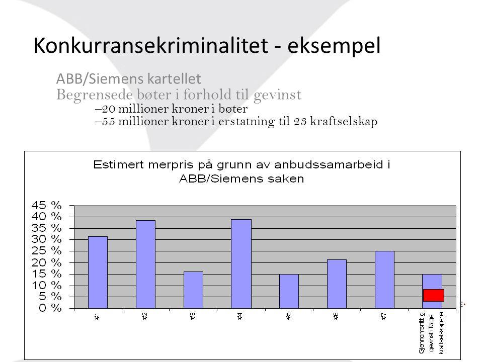 Konkurransekriminalitet - eksempel ABB/Siemens kartellet Begrensede bøter i forhold til gevinst –20 millioner kroner i bøter –55 millioner kroner i er