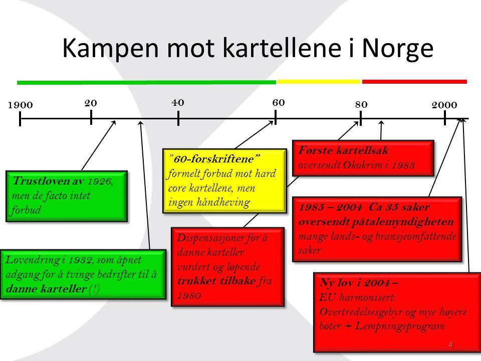 Kampen mot kartellene i Norge 1900 20 40 60 80 2000 Lovendring i 1932, som åpnet adgang for å tvinge bedrifter til å danne karteller (!) Trustloven av