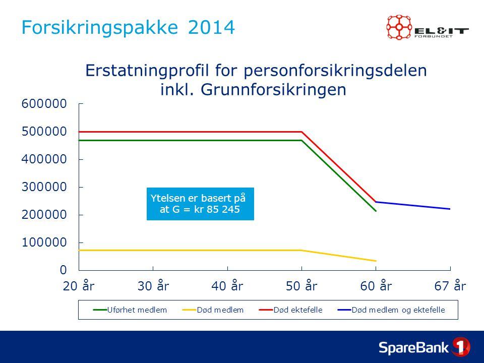 Forsikringspakke 2014 Ytelsen er basert på at G = kr 85 245  Erstatningprofil for personforsikringsdelen inkl. Grunnforsikringen