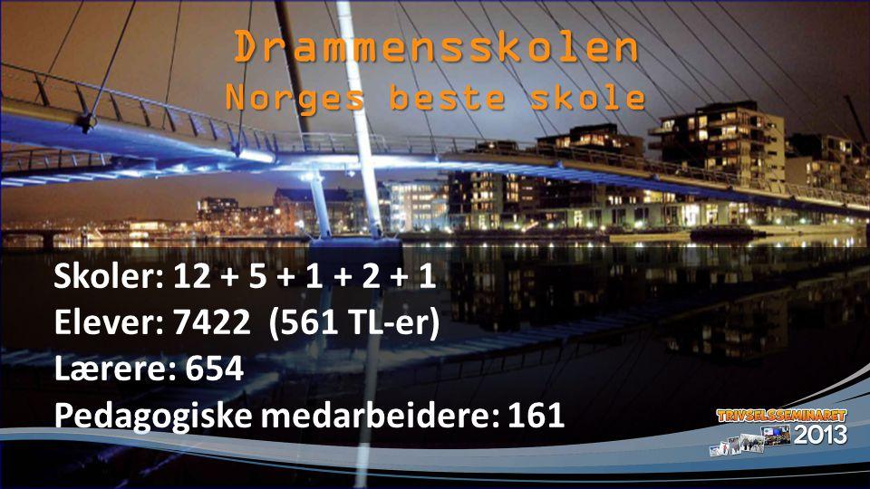 Drammensskolen Skoler: 12 + 5 + 1 + 2 + 1 Elever: 7422 (561 TL-er) Lærere: 654 Pedagogiske medarbeidere: 161