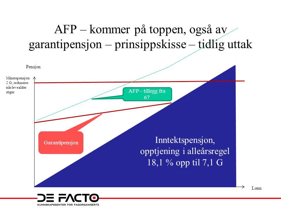 AFP – kommer på toppen, også av garantipensjon – prinsippskisse – tidlig uttak Pensjon Lønn Inntektspensjon, opptjening i alleårsregel 18,1 % opp til