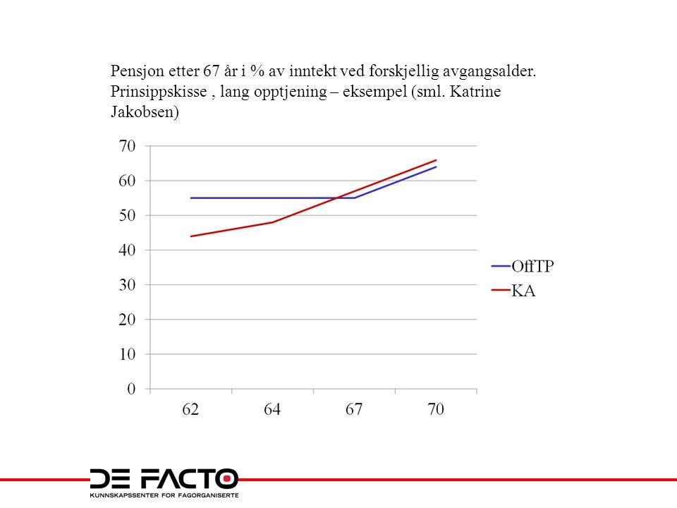 Pensjon etter 67 år i % av inntekt ved forskjellig avgangsalder. Prinsippskisse, lang opptjening – eksempel (sml. Katrine Jakobsen)