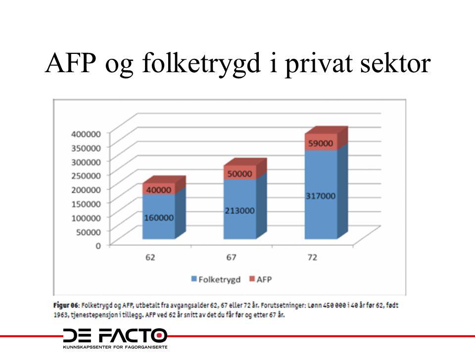 AFP og folketrygd i privat sektor