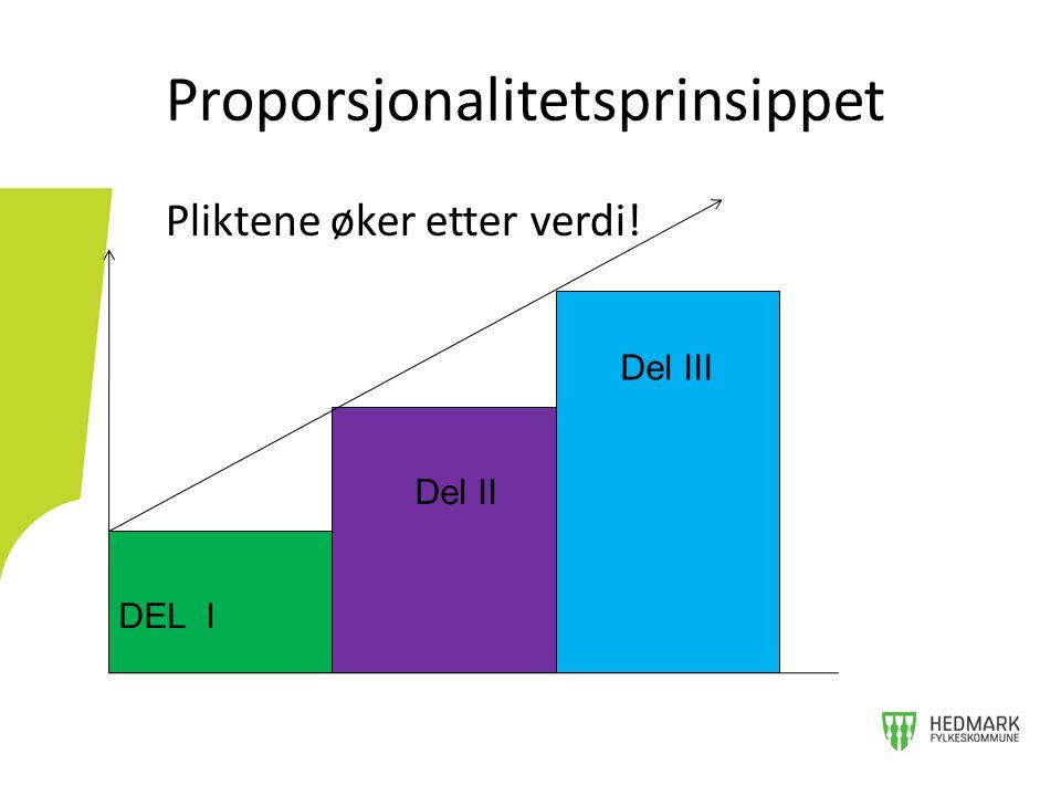 Pliktene øker etter verdi! Proporsjonalitetsprinsippet DEL I Del III Del II