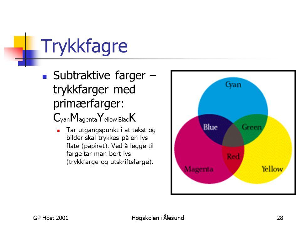 GP Høst 2001Høgskolen i Ålesund28 Trykkfagre  Subtraktive farger – trykkfarger med primærfarger: C yan M agenta Y ellow Blac K  Tar utgangspunkt i a