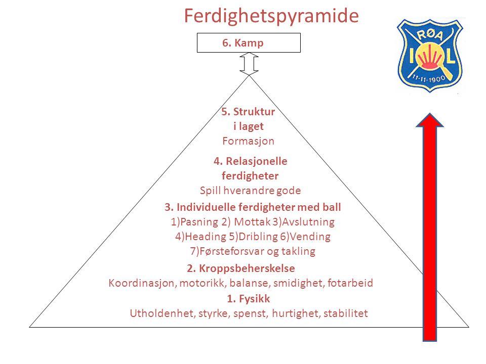 Ferdighetspyramide 5. Struktur i laget Formasjon 4. Relasjonelle ferdigheter Spill hverandre gode 3. Individuelle ferdigheter med ball 1)Pasning 2) Mo