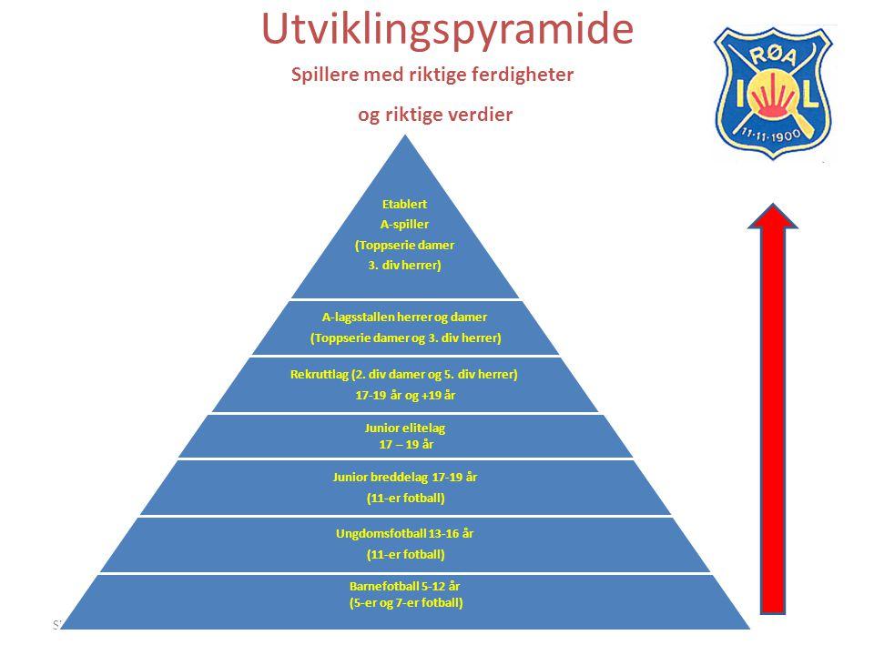 Side4 Utviklingspyramide Spillere med riktige ferdigheter og riktige verdier Etablert A-spiller (Toppserie damer 3. div herrer) A-lagsstallen herrer o