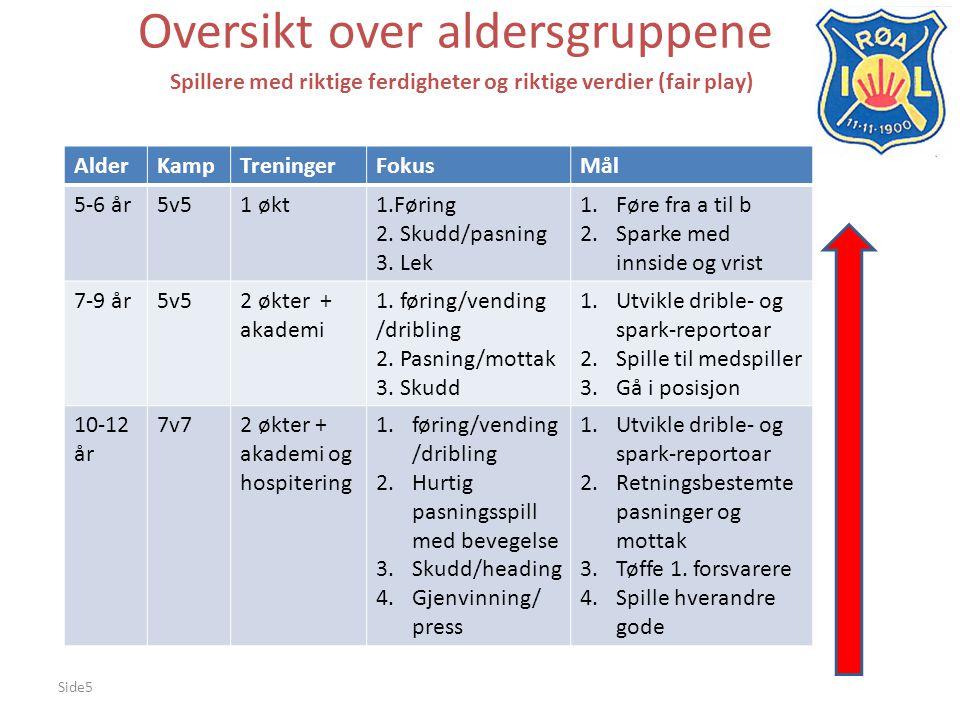 Side5 Oversikt over aldersgruppene Spillere med riktige ferdigheter og riktige verdier (fair play) AlderKampTreningerFokusMål 5-6 år5v51 økt1.Føring 2