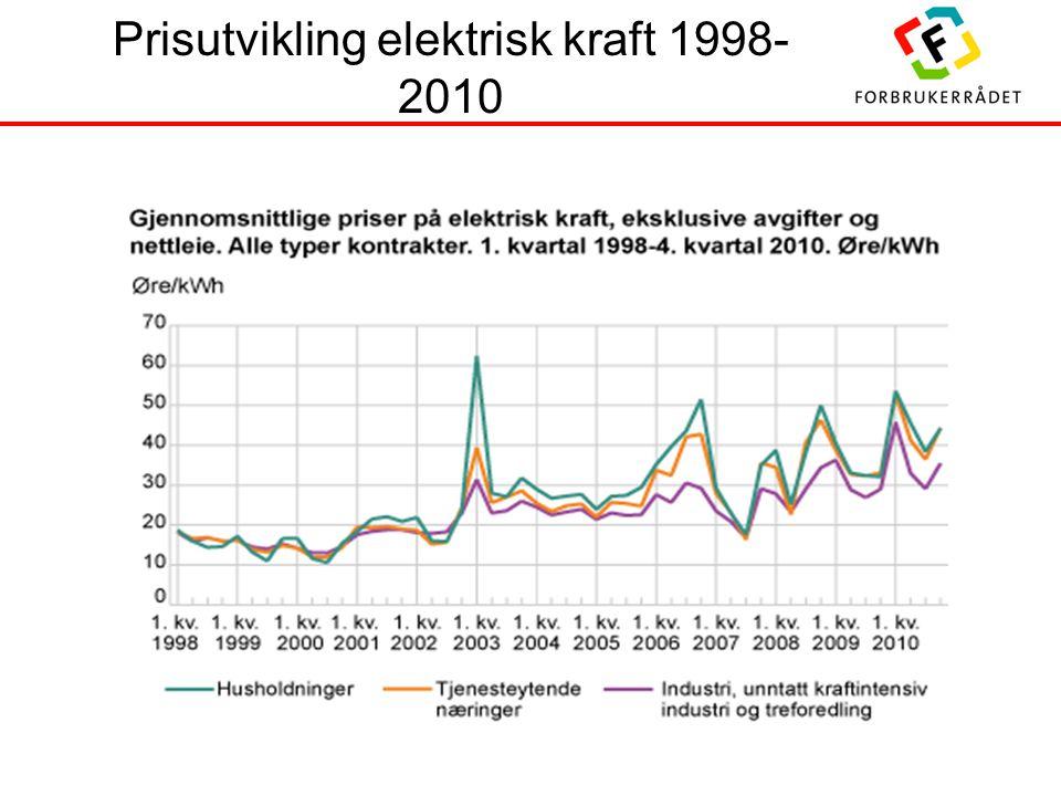 Prisutvikling elektrisk kraft 1998- 2010