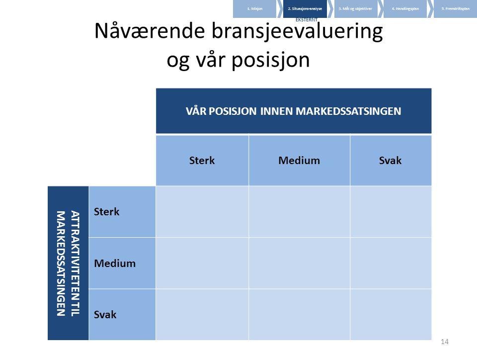 Nåværende bransjeevaluering og vår posisjon VÅR POSISJON INNEN MARKEDSSATSINGEN SterkMediumSvak ATTRAKTIVITETEN TIL MARKEDSSATSINGEN Sterk Medium Svak