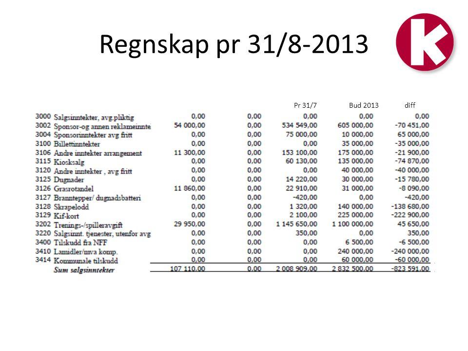 Regnskap pr 31/8-2013 Pr 31/7Bud 2013diff