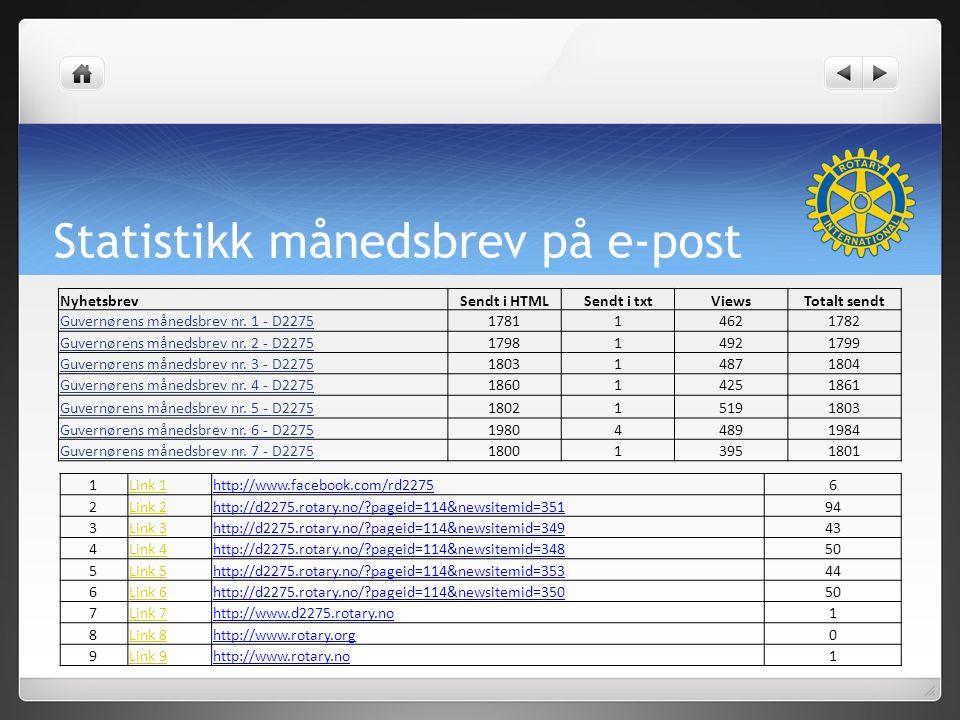 Statistikk månedsbrev på e-post NyhetsbrevSendt i HTMLSendt i txtViewsTotalt sendt Guvernørens månedsbrev nr.