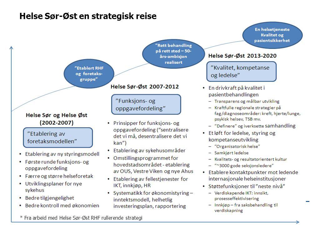 Helse Sør-Øst en strategisk reise * Fra arbeid med Helse Sør-Øst RHF rullerende strategi