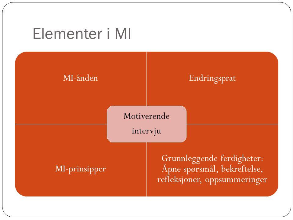 Elementer i MI MI-åndenEndringsprat MI-prinsipper Grunnleggende ferdigheter: Åpne spørsmål, bekreftelse, refleksjoner, oppsummeringer Motiverende inte