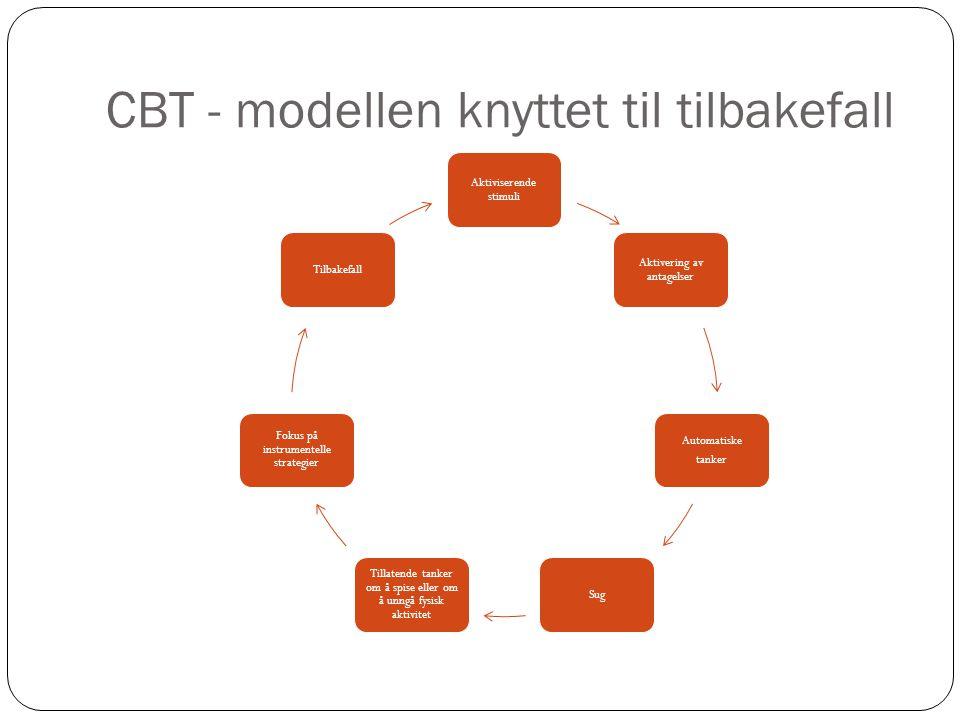 CBT - modellen knyttet til tilbakefall Aktiviserende stimuli Aktivering av antagelser Automatiske tanker Sug Tillatende tanker om å spise eller om å u
