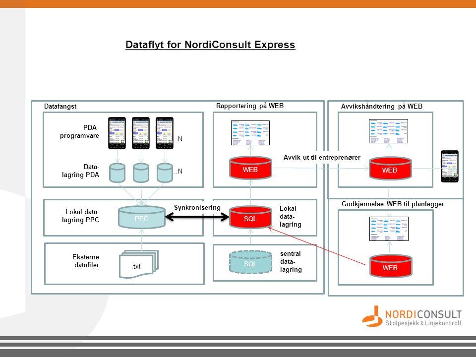 Dataflyt for NordiConsult Express..N PDA programvare Data- lagring PDA PPC Datafangst Lokal data- lagring PPC SQL Lokal data- lagring Rapportering på
