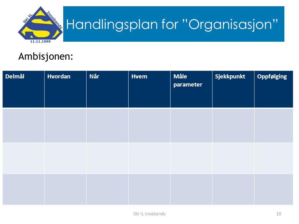 Handlingsplan for Organisasjon Ambisjonen: 10Ski IL Innebandy DelmålHvordanNårHvemMåle parameter SjekkpunktOppfølging