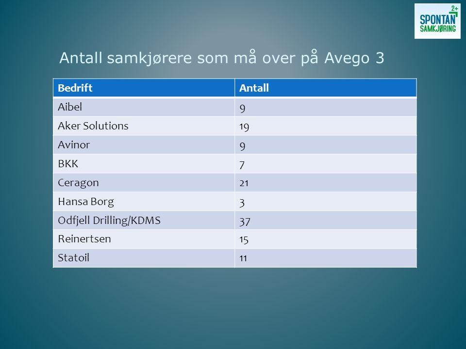 Antall samkjørere som må over på Avego 3 BedriftAntall Aibel9 Aker Solutions19 Avinor9 BKK7 Ceragon21 Hansa Borg3 Odfjell Drilling/KDMS37 Reinertsen15 Statoil11