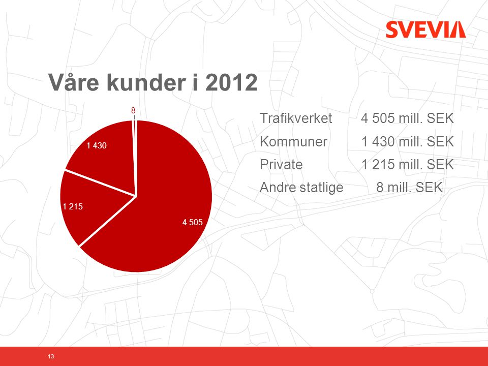 Våre kunder i 2012 Trafikverket 4 505 mill. SEK Kommuner 1 430 mill.