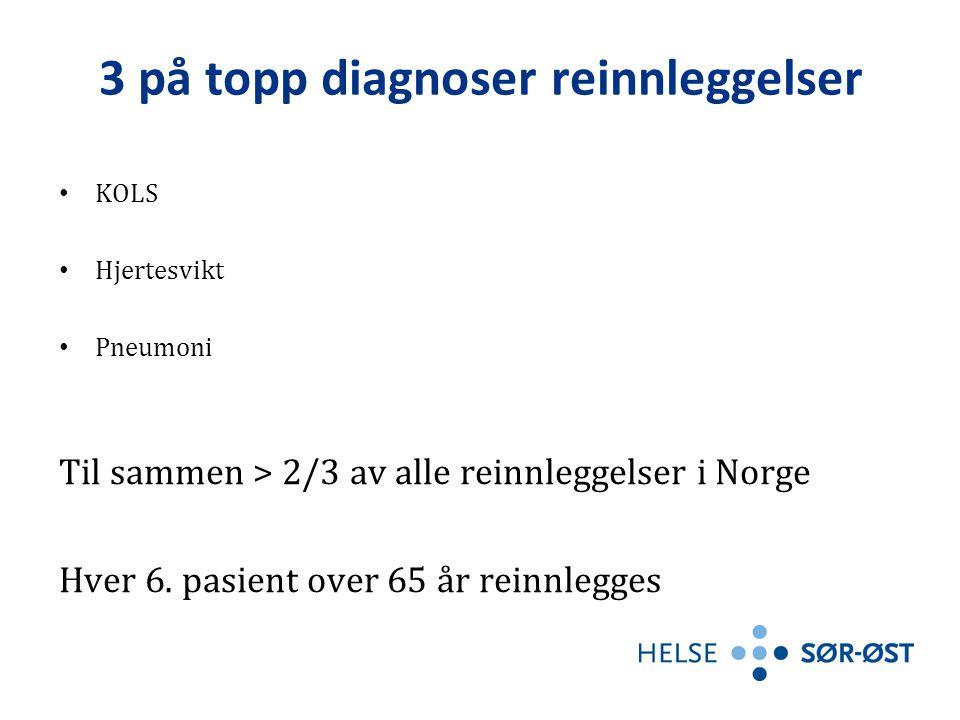 3 på topp diagnoser reinnleggelser • KOLS • Hjertesvikt • Pneumoni Til sammen > 2/3 av alle reinnleggelser i Norge Hver 6. pasient over 65 år reinnleg