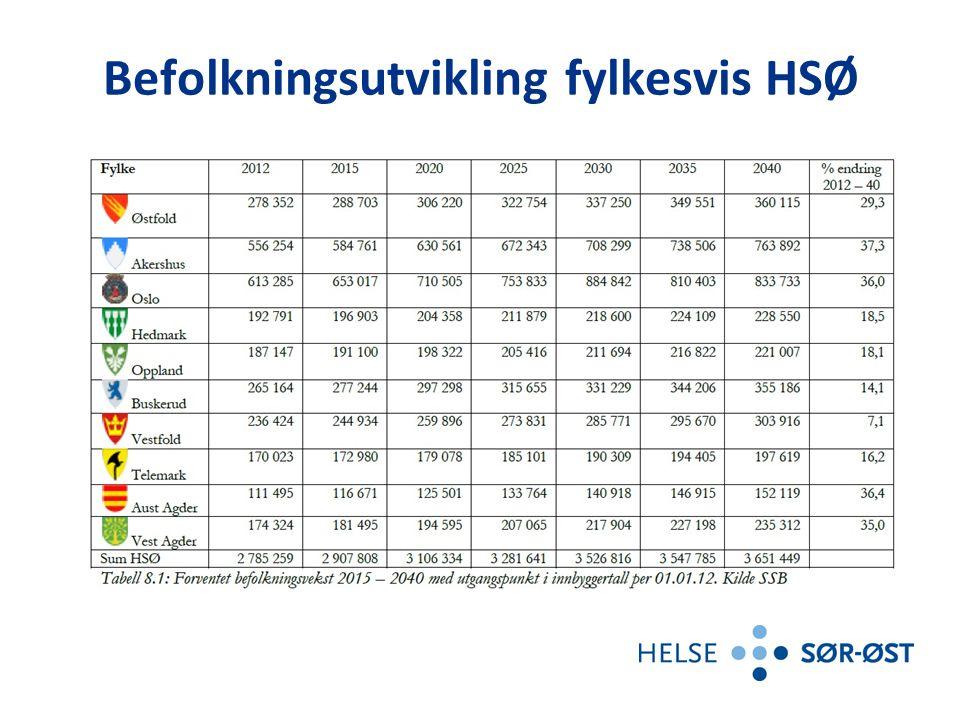 Befolkningsutvikling fylkesvis HSØ
