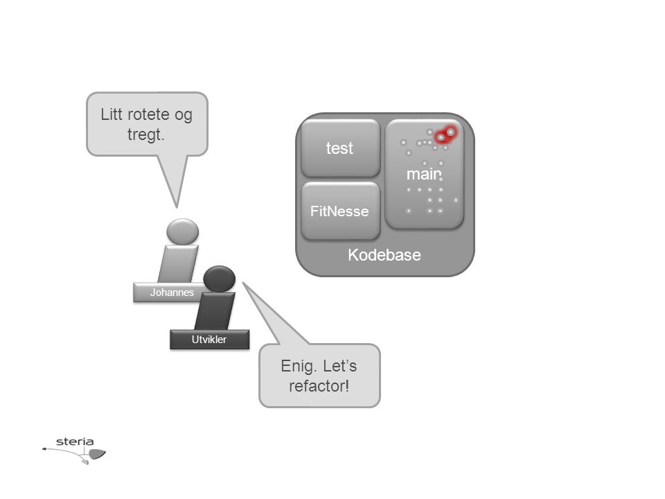 Johannes Kodebase main test FitNesse Litt rotete og tregt. Utvikler Enig. Let's refactor!