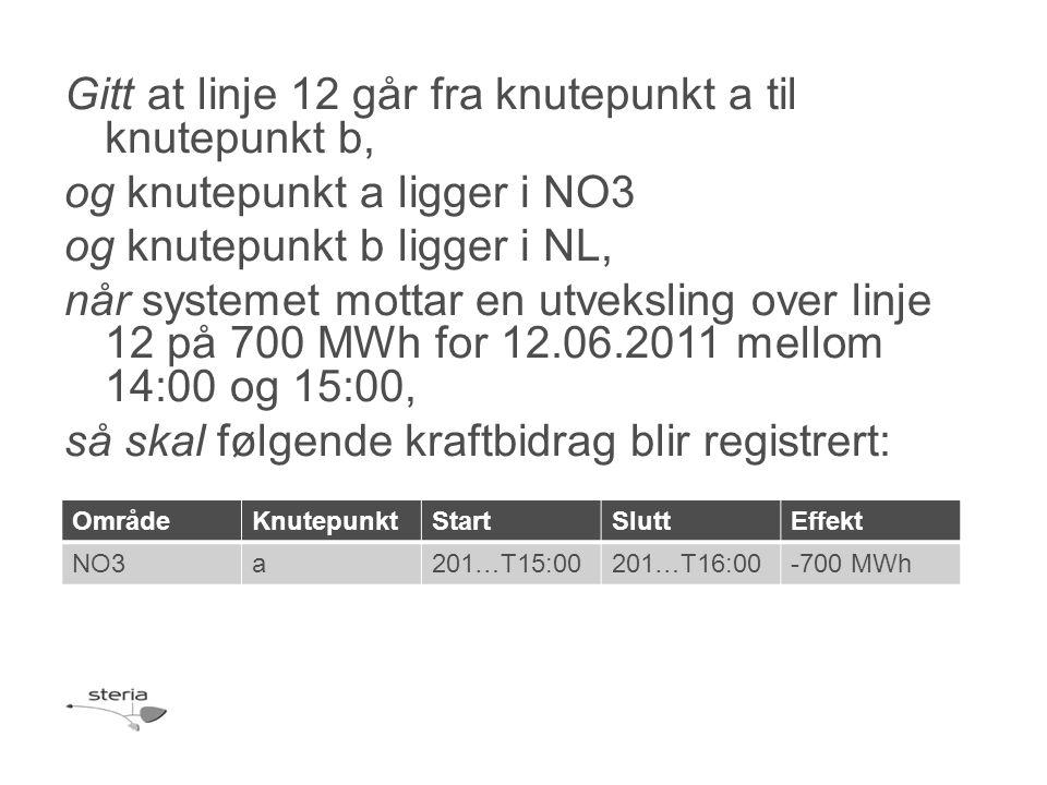 Gitt at linje 12 går fra knutepunkt a til knutepunkt b, og knutepunkt a ligger i NO3 og knutepunkt b ligger i NL, når systemet mottar en utveksling over linje 12 på 700 MWh for 12.06.2011 mellom 14:00 og 15:00, så skal følgende kraftbidrag blir registrert: OmrådeKnutepunktStartSluttEffekt NO3a201…T15:00201…T16:00-700 MWh