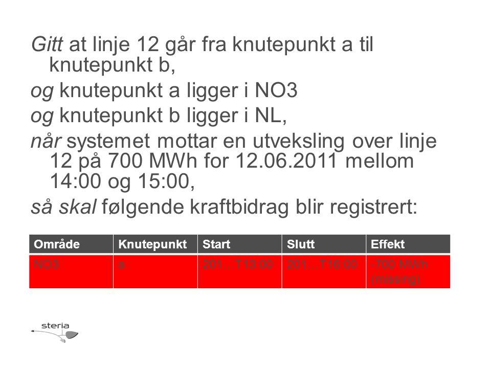Gitt at linje 12 går fra knutepunkt a til knutepunkt b, og knutepunkt a ligger i NO3 og knutepunkt b ligger i NL, når systemet mottar en utveksling over linje 12 på 700 MWh for 12.06.2011 mellom 14:00 og 15:00, så skal følgende kraftbidrag blir registrert: OmrådeKnutepunktStartSluttEffekt NO3a201…T13:00201…T16:00-700 MWh (missing)