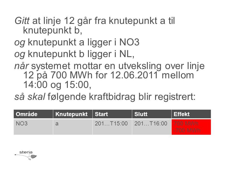 Gitt at linje 12 går fra knutepunkt a til knutepunkt b, og knutepunkt a ligger i NO3 og knutepunkt b ligger i NL, når systemet mottar en utveksling over linje 12 på 700 MWh for 12.06.2011 mellom 14:00 og 15:00, så skal følgende kraftbidrag blir registrert: OmrådeKnutepunktStartSluttEffekt NO3a201…T15:00201…T16:00700 MWh -700 MWh