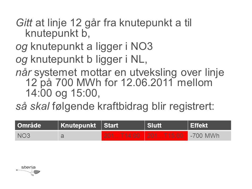 Gitt at linje 12 går fra knutepunkt a til knutepunkt b, og knutepunkt a ligger i NO3 og knutepunkt b ligger i NL, når systemet mottar en utveksling over linje 12 på 700 MWh for 12.06.2011 mellom 14:00 og 15:00, så skal følgende kraftbidrag blir registrert: OmrådeKnutepunktStartSluttEffekt NO3a201…T14:00201…T15:00-700 MWh